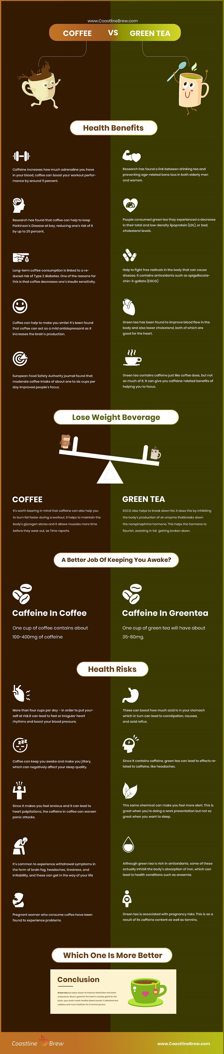 Coffee Vs Green Tea