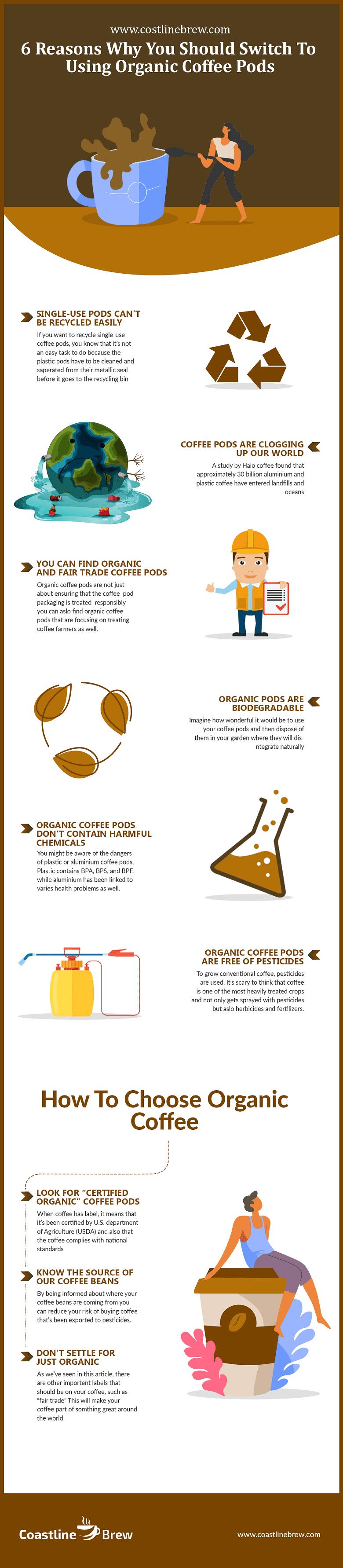 Organic Coffee Pods